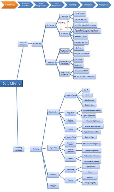 Mapa eksploracji danych z wyjaśnieniami