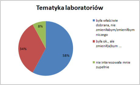Czy tematyka laboratorium była właściwa?