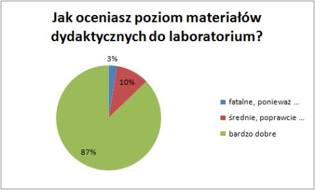 Jak oceniasz jakość materiałów dydaktycznych (wykład)?