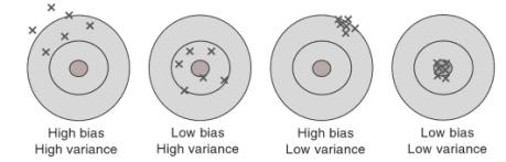 bias-variance